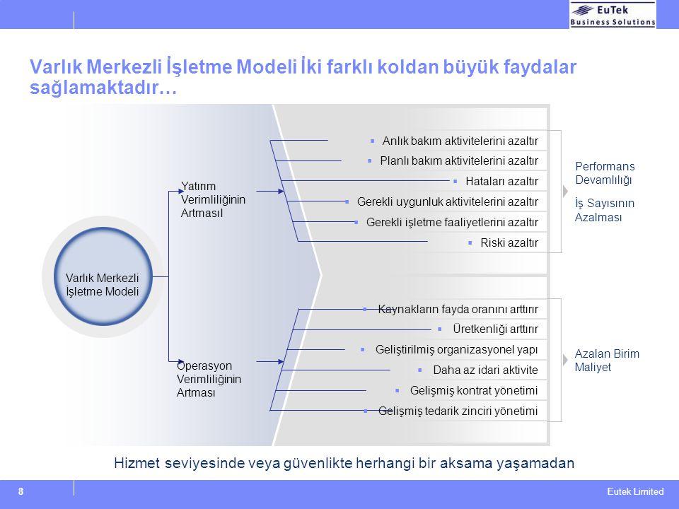 Eutek Limited 8 Varlık Merkezli İşletme Modeli İki farklı koldan büyük faydalar sağlamaktadır… Hizmet seviyesinde veya güvenlikte herhangi bir aksama