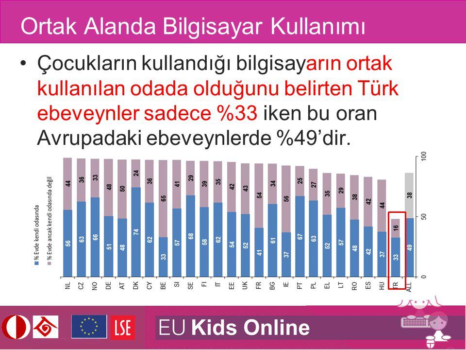 Ortak Alanda Bilgisayar Kullanımı Çocukların kullandığı bilgisayarın ortak kullanılan odada olduğunu belirten Türk ebeveynler sadece %33 iken bu oran