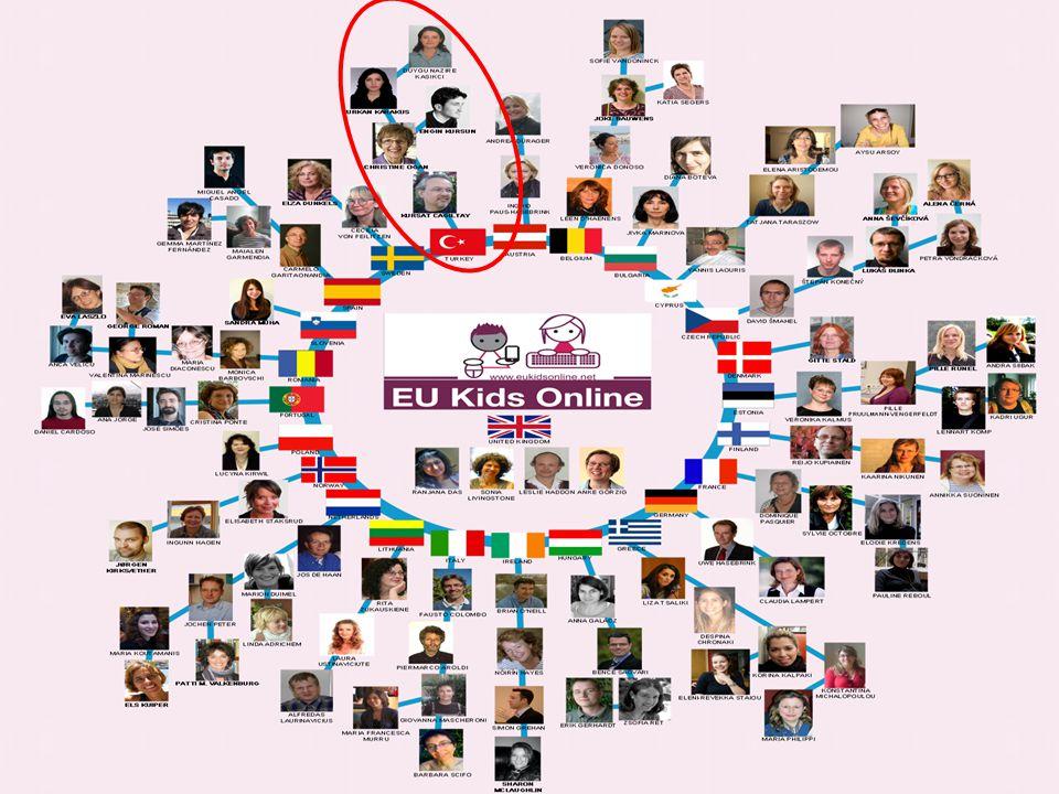 Projenin Amacı Çocuklar ve çevrimiçi teknolojiler konusunda Avrupa çapındaki sosyal, kültürel ve düzenleyici etkilerin neler olduğunu belirlemek Bunlardan kaynaklanan çevrimiçi fırsatlar ve riskler ile çocukların ve ailelerin konumunu inceleyerek, politikalar geliştirmek Çevrimiçi güvenlikle ilgili politikaların geliştirilmesinde bilimsel kanıtları güçlendirmek
