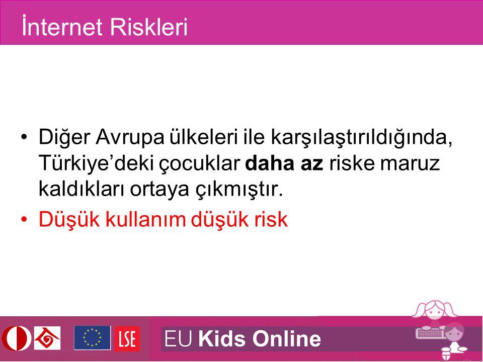 İnternet Riskleri Diğer Avrupa ülkeleri ile karşılaştırıldığında, Türkiye'deki çocuklar daha az riske maruz kaldıkları ortaya çıkmıştır. Düşük kullanı