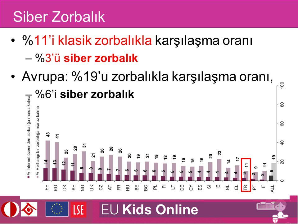 Siber Zorbalık %11'i klasik zorbalıkla karşılaşma oranı –%3'ü siber zorbalık Avrupa: %19'u zorbalıkla karşılaşma oranı, –%6'i siber zorbalık
