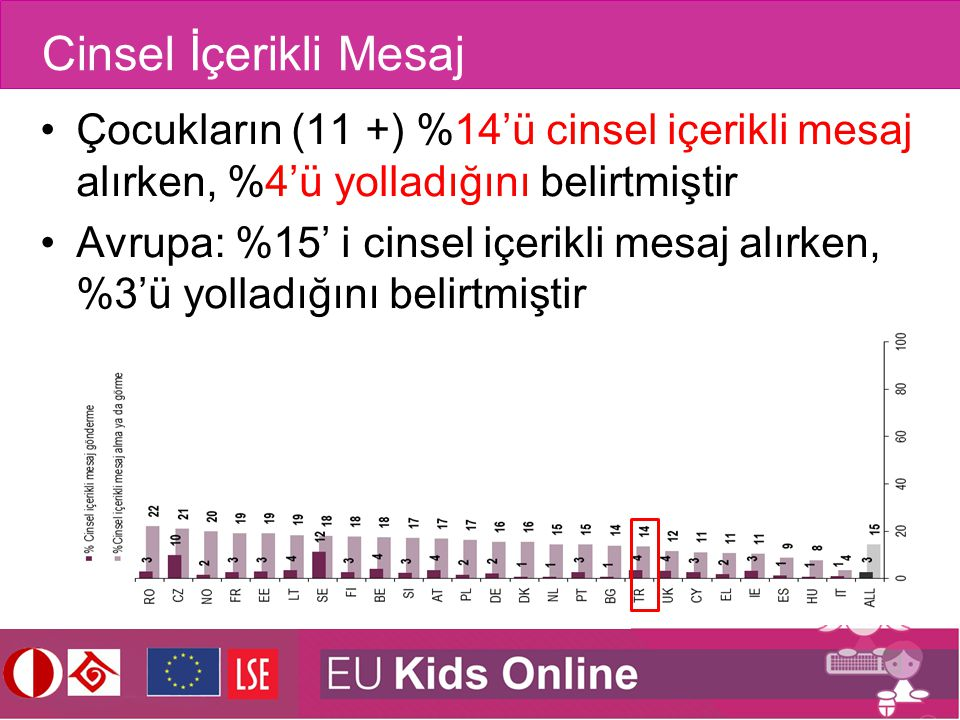 Cinsel İçerikli Mesaj Çocukların (11 +) %14'ü cinsel içerikli mesaj alırken, %4'ü yolladığını belirtmiştir Avrupa: %15' i cinsel içerikli mesaj alırke