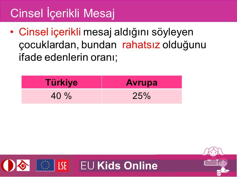 Cinsel İçerikli Mesaj Cinsel içerikli mesaj aldığını söyleyen çocuklardan, bundan rahatsız olduğunu ifade edenlerin oranı; TürkiyeAvrupa 40 %25%