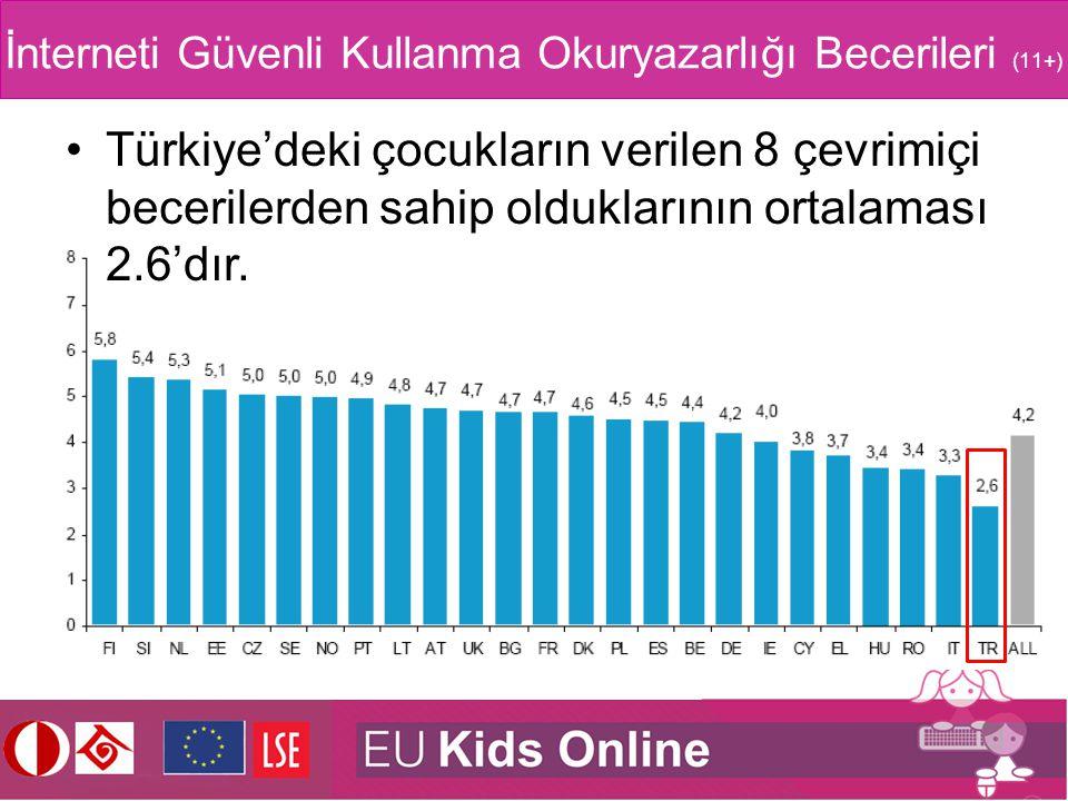 İnterneti Güvenli Kullanma Okuryazarlığı Becerileri (11+) Türkiye'deki çocukların verilen 8 çevrimiçi becerilerden sahip olduklarının ortalaması 2.6'd