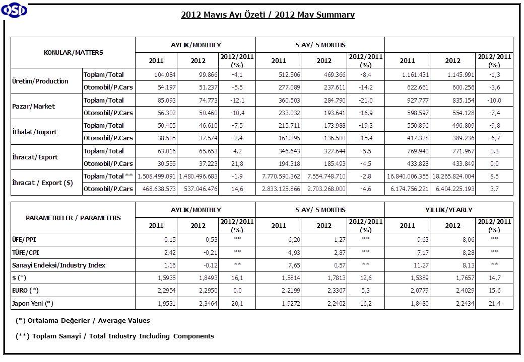 Kamyon Pazarı (Ocak-Mayıs) Truck Market (January-May) Midibüs Pazarı (7-9 mt / 25-35 Kişilik) (Ocak-Mayıs) Midibus Market (7-9 mt / 25-35 Passengers) (January-May)