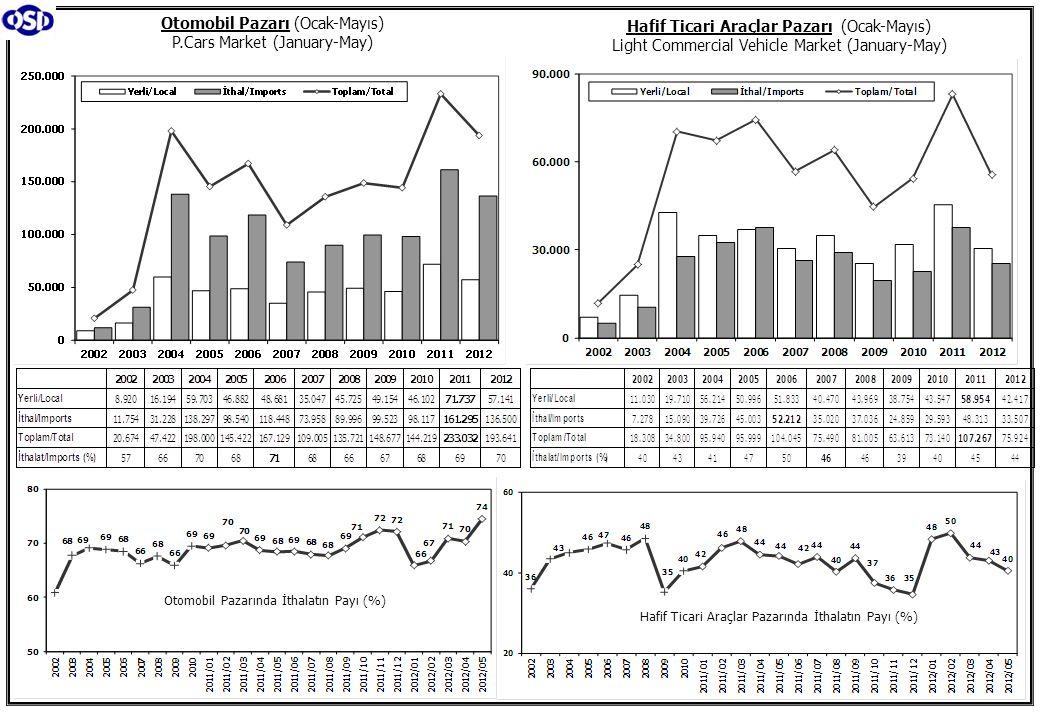 Otomobil Pazarı (Ocak-Mayıs) P.Cars Market (January-May) Hafif Ticari Araçlar Pazarı (Ocak-Mayıs) Light Commercial Vehicle Market (January-May) Hafif Ticari Araçlar Pazarında İthalatın Payı (%) Otomobil Pazarında İthalatın Payı (%) Hafif Ticari Araçlar Pazarında İthalatın Payı (%)