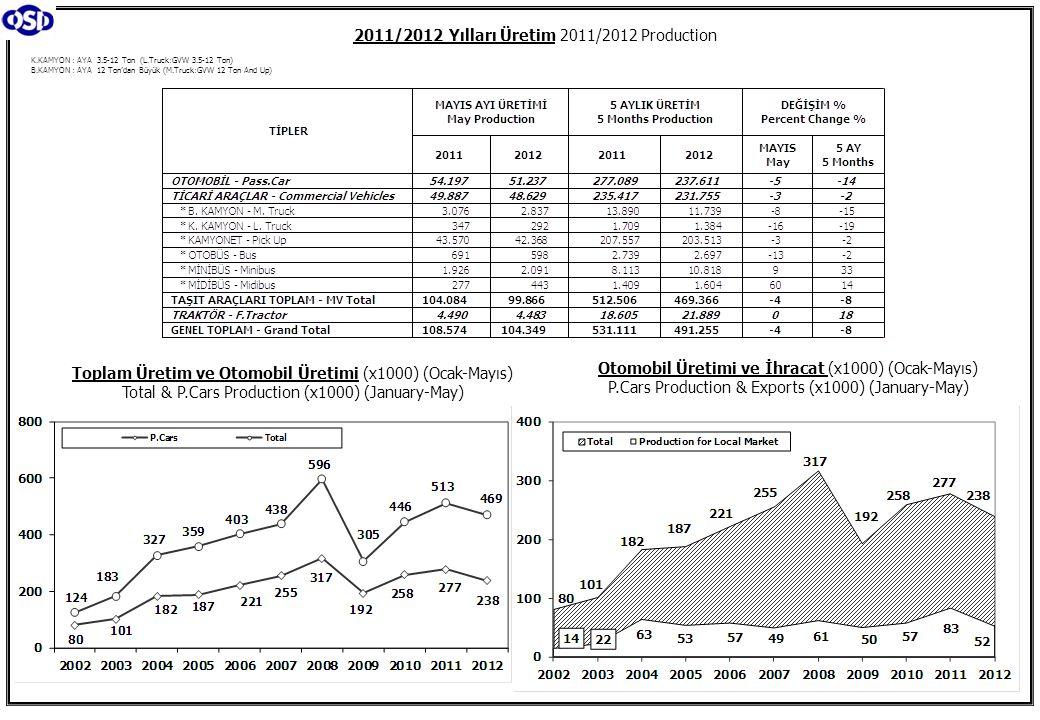 K.KAMYON : AYA 3.5-12 Ton (L.Truck:GVW 3.5-12 Ton) B.KAMYON : AYA 12 Ton'dan Büyük (M.Truck:GVW 12 Ton And Up) 2011/2012 Yılları Üretim 2011/2012 Production Toplam Üretim ve Otomobil Üretimi (x1000) (Ocak-Mayıs) Total & P.Cars Production (x1000) (January-May) Otomobil Üretimi ve İhracat (x1000) (Ocak-Mayıs) P.Cars Production & Exports (x1000) (January-May)