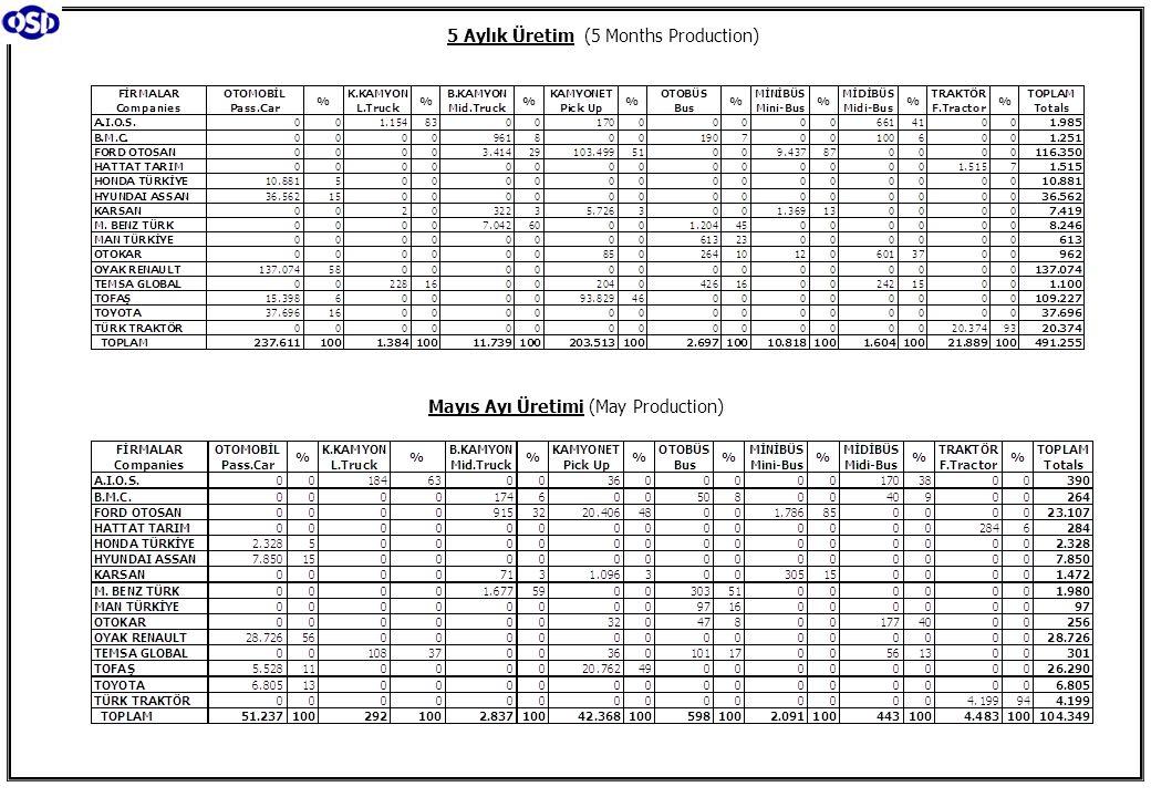 Ticari Araç Üretimi (x1000) (Ocak-Mayıs) Commercial Vehicle Production (x1000) (January- May) (AYA >12 Ton) Büyük Kamyon Üretimi (x1000) (Ocak-Mayıs) (GVW >12 Ton) Heavy Truck Production (x1000) (January- May) Otobüs Üretimi (x1000) (Ocak-Mayıs) Bus Production (x1000) (January- May) Traktör Üretimi (x1000) (Ocak-Mayıs) F.