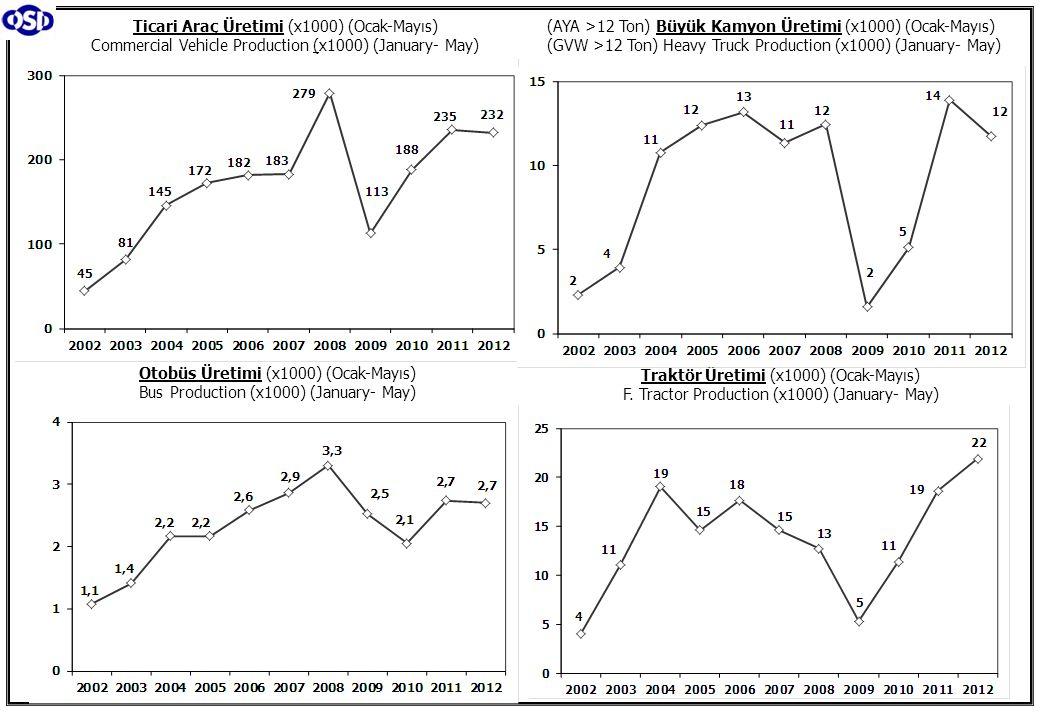 Ticari Araç Üretimi (x1000) (Ocak-Mayıs) Commercial Vehicle Production (x1000) (January- May) (AYA >12 Ton) Büyük Kamyon Üretimi (x1000) (Ocak-Mayıs)
