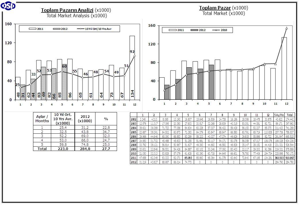 Toplam Pazarın Analizi (x1000) Total Market Analysis (x1000) Toplam Pazar (x1000) Total Market (x1000)