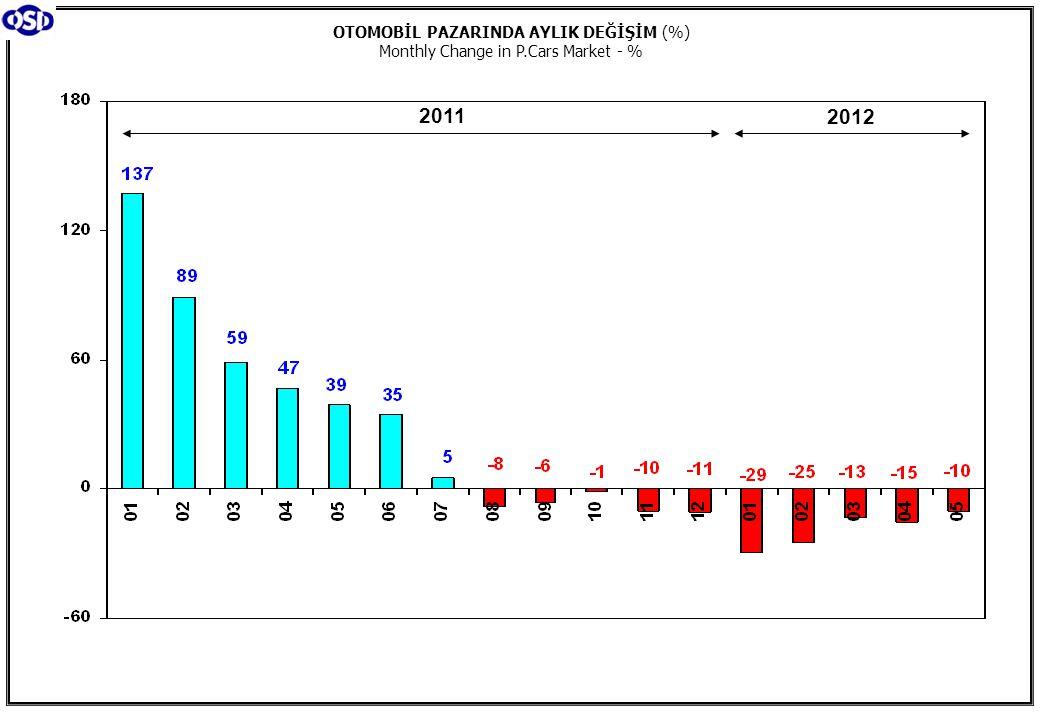 OTOMOBİL PAZARINDA AYLIK DEĞİŞİM (%) Monthly Change in P.Cars Market - % 2011 2012
