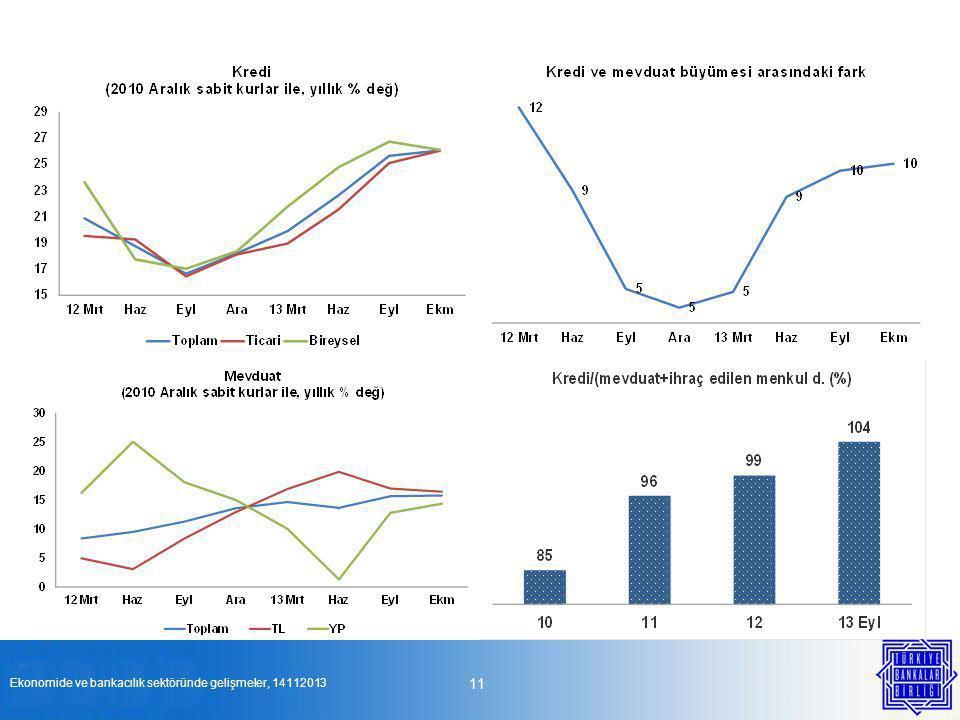 11 Ekonomide ve bankacılık sektöründe gelişmeler, 14112013
