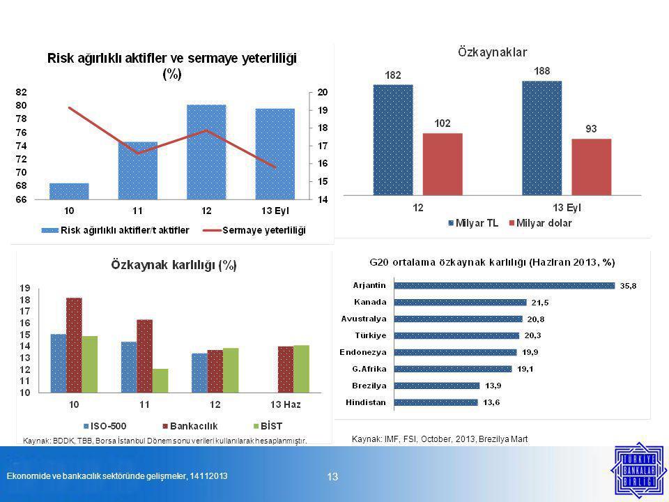 13 Ekonomide ve bankacılık sektöründe gelişmeler, 14112013 Kaynak: IMF, FSI, October, 2013, Brezilya Mart Kaynak: BDDK, TBB, Borsa İstanbul Dönem sonu