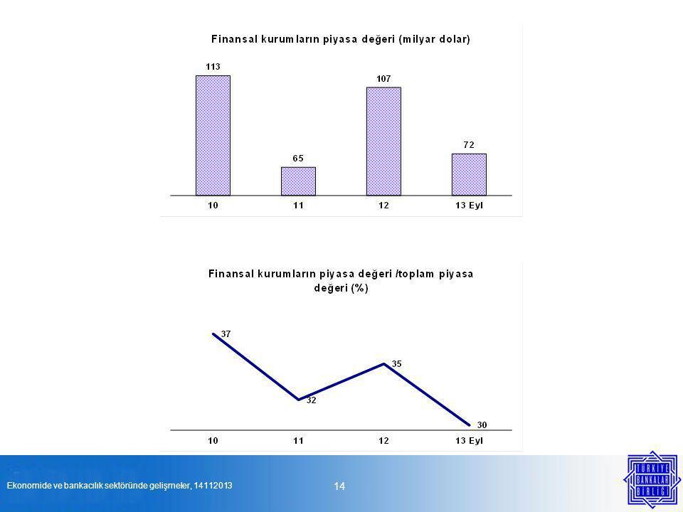 14 Ekonomide ve bankacılık sektöründe gelişmeler, 14112013 Kaynak: Borsa İstanbul