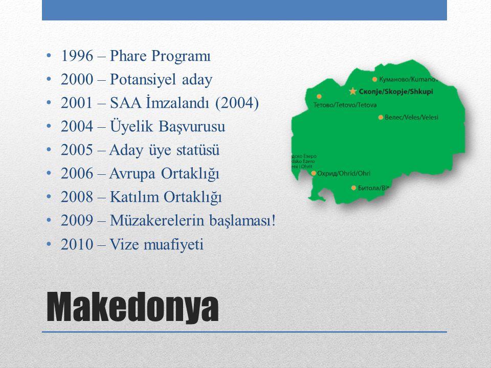 Makedonya 1996 – Phare Programı 2000 – Potansiyel aday 2001 – SAA İmzalandı (2004) 2004 – Üyelik Başvurusu 2005 – Aday üye statüsü 2006 – Avrupa Ortaklığı 2008 – Katılım Ortaklığı 2009 – Müzakerelerin başlaması.