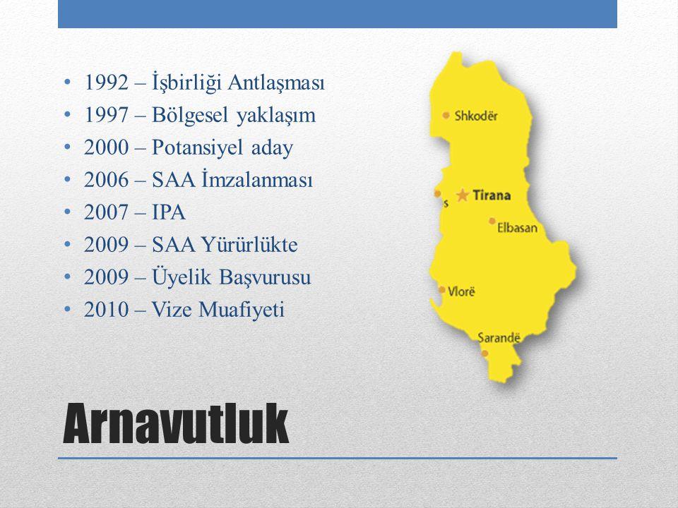 Arnavutluk 1992 – İşbirliği Antlaşması 1997 – Bölgesel yaklaşım 2000 – Potansiyel aday 2006 – SAA İmzalanması 2007 – IPA 2009 – SAA Yürürlükte 2009 – Üyelik Başvurusu 2010 – Vize Muafiyeti