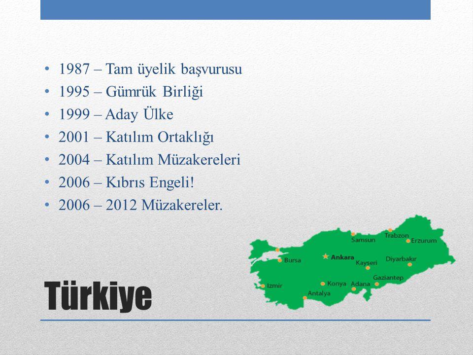 Türkiye 1987 – Tam üyelik başvurusu 1995 – Gümrük Birliği 1999 – Aday Ülke 2001 – Katılım Ortaklığı 2004 – Katılım Müzakereleri 2006 – Kıbrıs Engeli!