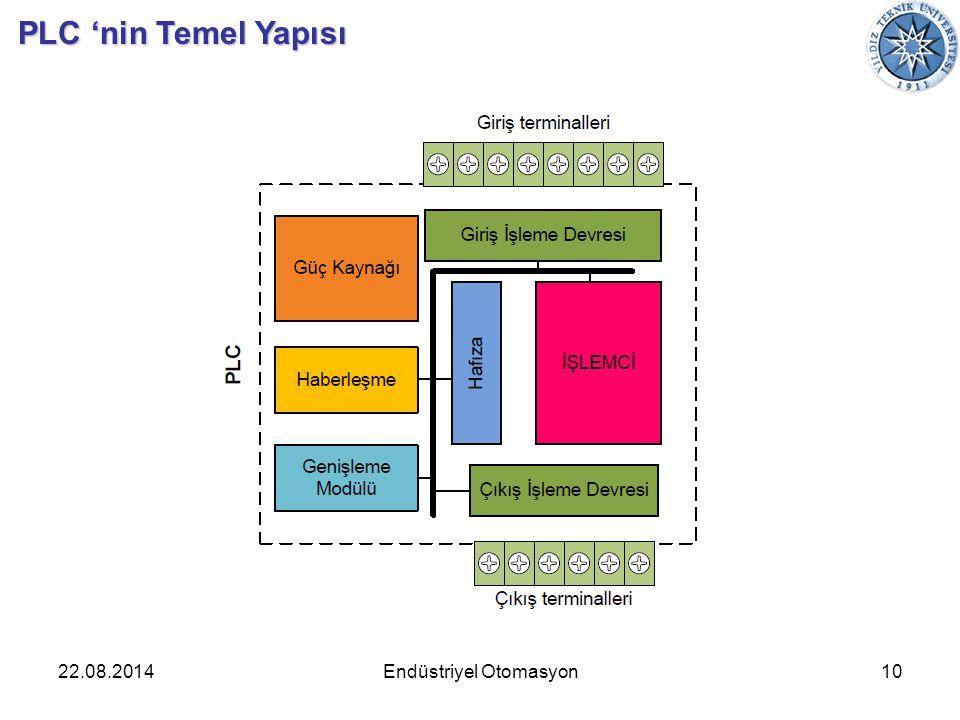 22.08.2014Endüstriyel Otomasyon10 PLC 'nin Temel Yapısı