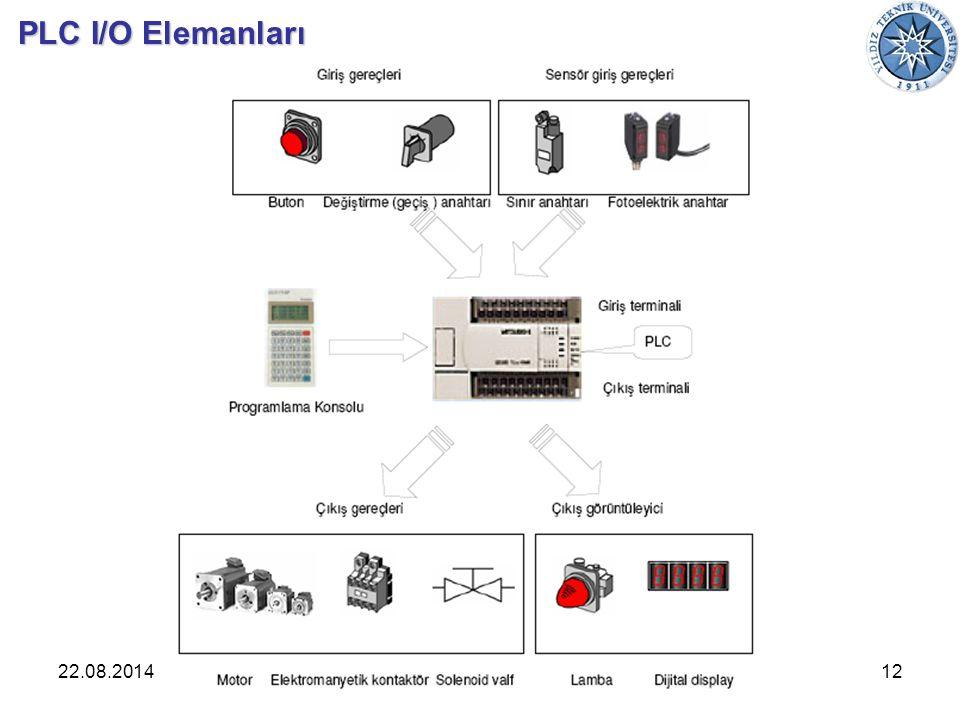 22.08.2014Endüstriyel Otomasyon12 PLC I/O Elemanları