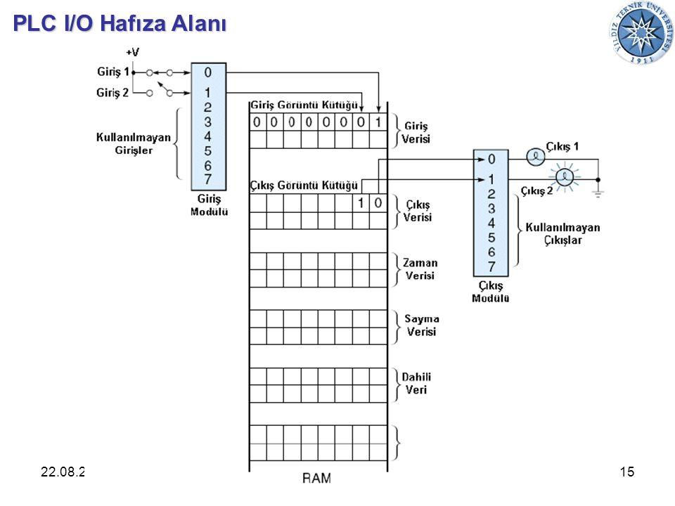 22.08.2014Endüstriyel Otomasyon15 PLC I/O Hafıza Alanı