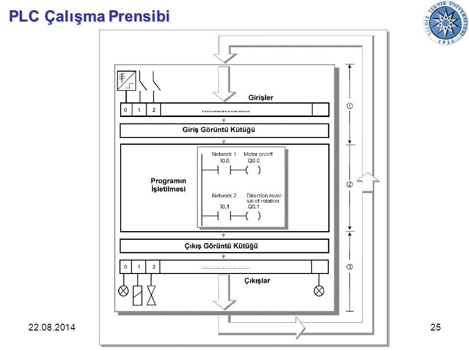 22.08.201425Endüstriyel Otomasyon PLC Çalışma Prensibi