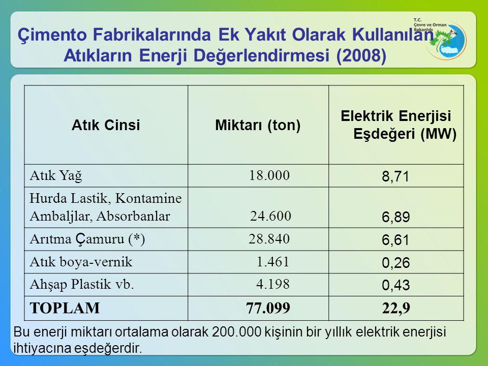 Çimento Fabrikalarında Ek Yakıt Olarak Kullanılan Atıkların Enerji Değerlendirmesi (2008) Atık CinsiMiktarı (ton) Elektrik Enerjisi Eşdeğeri (MW) Atık