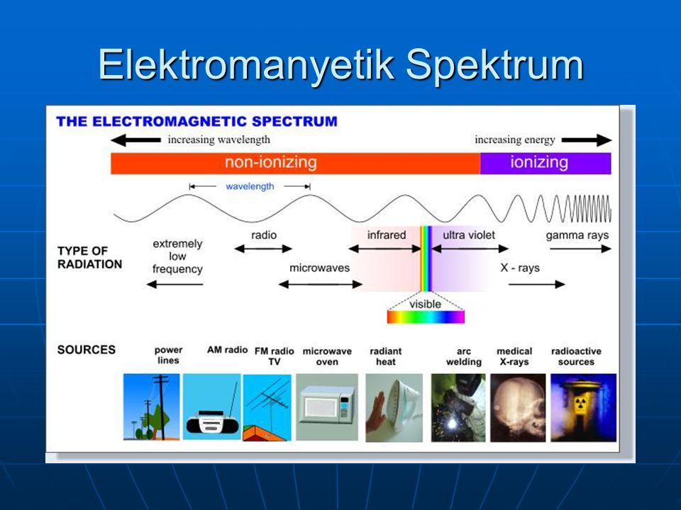 Elektromanyetik radyasyon (EMR) İyonlaştırıcı EMRİyonlaştırıcı EMR Gamma ışını Gamma ışını X ışını X ışını İyonlaştırmayan EMR (0-300 GHz)İyonlaştırmayan EMR (0-300 GHz) Extra düşük frekans (ELF – extra low freaquency) Extra düşük frekans (ELF – extra low freaquency) Radyo dalgaları Radyo dalgaları Micro dalga Micro dalga Enfraruj ışıma Enfraruj ışıma Ultraviyole ışıma Ultraviyole ışıma Görülebilir ışık Görülebilir ışık Lazer ışıması Lazer ışıması