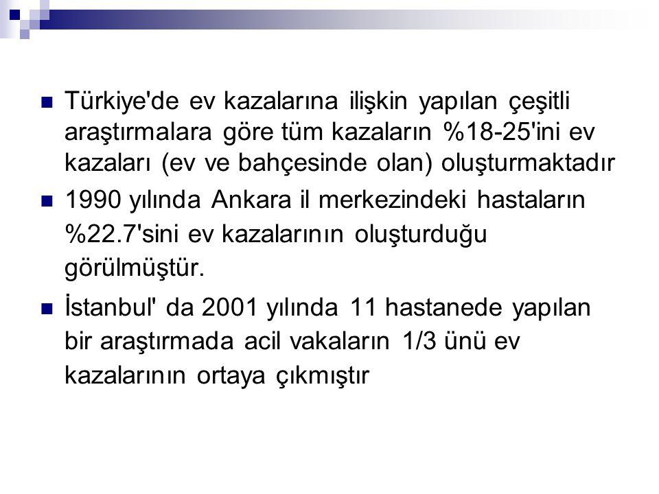 Türkiye de ev kazalarına ilişkin yapılan çeşitli araştırmalara göre tüm kazaların %18-25 ini ev kazaları (ev ve bahçesinde olan) oluşturmaktadır 1990 yılında Ankara il merkezindeki hastaların %22.7 sini ev kazalarının oluşturduğu görülmüştür.
