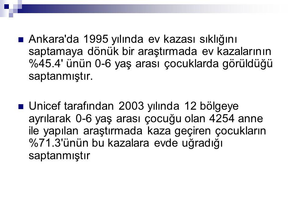 Balkan (1983), Ankara-Çubuk 670 kaza olgusunun % 32.5'i ev içinde % 34.9'unun ateşle ve sıcak sıvılarla olan yanık kazaları, % 27.1'inin ise düşme kazaları Ankara, iki ayrı bölgede küme örnekleme yöntemi, 2001, son iki hafta içinde kaza geçirme sıklığının % 5.1-8.9, ev kazalarının tüm kazaların % 65.6-86.6'sından sorumlu Van, 2002, 935 ev ziyareti, kesitsel bir çalışmada katılımcıların % 6.0'ında son iki hafta içinde kaza görüldüğü, insidans hızının 0-4 yaş grubunda % 8.3, 5-9 yaş grubunda %5.7, 0-4 yaş grubunda kazaların tamamına yakınının evde,5-7 yaş grubunda da ev ve sokakta.