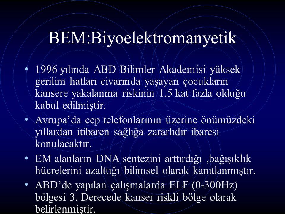 BEM:Biyoelektromanyetik 1996 yılında ABD Bilimler Akademisi yüksek gerilim hatları civarında yaşayan çocukların kansere yakalanma riskinin 1.5 kat faz