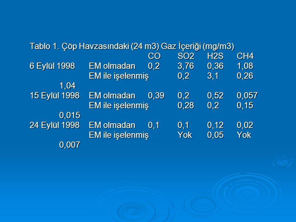 Tablo 1. Çöp Havzasındaki (24 m3) Gaz İçeriği (mg/m3) COSO2H2SCH4 6 Eylül 1998EM olmadan0,23,760,361,08 EM ile işelenmiş0,23,10,26 1,04 15 Eylül 1998E