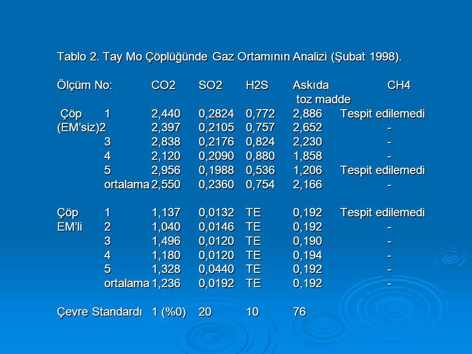 Tablo 2. Tay Mo Çöplüğünde Gaz Ortamının Analizi (Şubat 1998). Ölçüm No:CO2SO2H2SAskıda CH4 toz madde Çöp12,4400,28240,7722,886Tespit edilemedi (EM'si