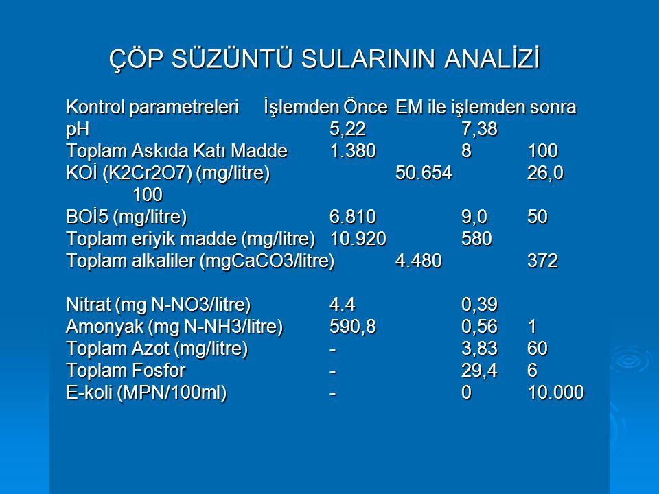 ÇÖP SÜZÜNTÜ SULARININ ANALİZİ Kontrol parametreleriİşlemden ÖnceEM ile işlemden sonra pH5,227,38 Toplam Askıda Katı Madde1.3808100 KOİ (K2Cr2O7) (mg/litre)50.65426,0 100 BOİ5 (mg/litre)6.8109,050 Toplam eriyik madde (mg/litre)10.920580 Toplam alkaliler (mgCaCO3/litre)4.480372 Nitrat (mg N-NO3/litre)4.40,39 Amonyak (mg N-NH3/litre)590,80,561 Toplam Azot (mg/litre)- 3,8360 Toplam Fosfor- 29,46 E-koli (MPN/100ml)-010.000 ÇÖP SÜZÜNTÜ SULARININ ANALİZİ Kontrol parametreleriİşlemden ÖnceEM ile işlemden sonra pH5,227,38 Toplam Askıda Katı Madde1.3808100 KOİ (K2Cr2O7) (mg/litre)50.65426,0 100 BOİ5 (mg/litre)6.8109,050 Toplam eriyik madde (mg/litre)10.920580 Toplam alkaliler (mgCaCO3/litre)4.480372 Nitrat (mg N-NO3/litre)4.40,39 Amonyak (mg N-NH3/litre)590,80,561 Toplam Azot (mg/litre)- 3,8360 Toplam Fosfor- 29,46 E-koli (MPN/100ml)-010.000