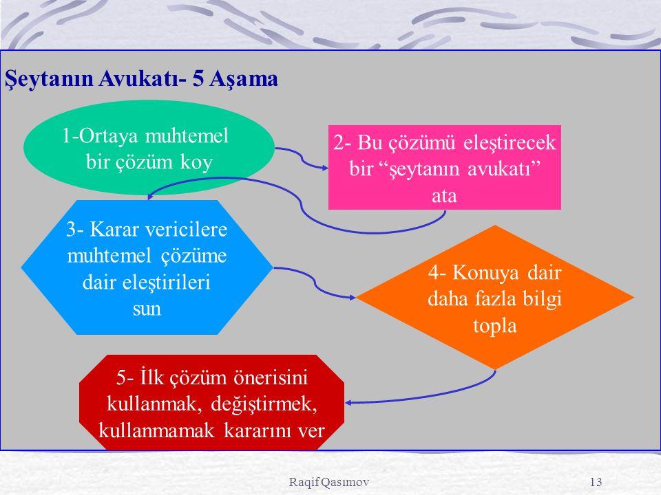 Raqif Qasımov13 Şeytanın Avukatı- 5 Aşama 1-Ortaya muhtemel bir çözüm koy 2- Bu çözümü eleştirecek bir şeytanın avukatı ata 4- Konuya dair daha fazla bilgi topla 3- Karar vericilere muhtemel çözüme dair eleştirileri sun 5- İlk çözüm önerisini kullanmak, değiştirmek, kullanmamak kararını ver
