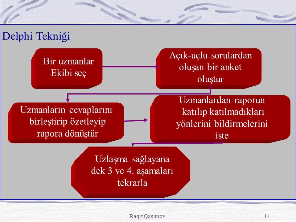 Raqif Qasımov14 Delphi Tekniği Bir uzmanlar Ekibi seç Uzmanlardan raporun katılıp katılmadıkları yönlerini bildirmelerini iste Uzmanların cevaplarını birleştirip özetleyip rapora dönüştür Açık-uçlu sorulardan oluşan bir anket oluştur Uzlaşma sağlayana dek 3 ve 4.