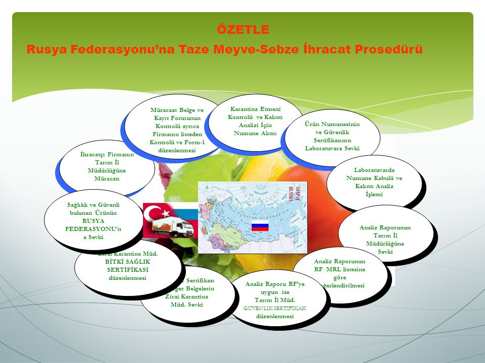 İhracatçı Firmanın Tarım İl Müdürlüğüne Müracatı Müracaat Belge ve Kayıt Formunun Kontrolü ayrıca Firmanın listeden Kontrolü ve Form-1 düzenlenmesi Karantina Etmeni Kontrolü ve Kalıntı Analizi İçin Numune Alımı Ürün Numunesinin ve Güvenlik Sertifikasının Laboratuvara Sevki Laboratuvarda Numune Kabulü ve Kalıntı Analiz İşlemi Analiz Raporunun Tarım İl Müdürlüğüne Sevki Analiz Raporunun Tarım İl Müdürlüğüne Sevki Analiz Raporunun RF MRL listesine göre Değerlendirilmesi Analiz Raporu RF'ye uygun ise Tarım İl Müd.