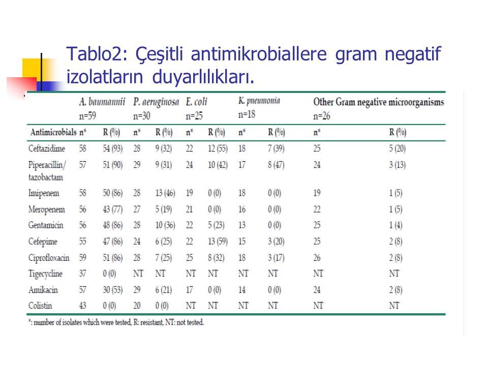 Tablo2: Çeşitli antimikrobiallere gram negatif izolatların duyarlılıkları.
