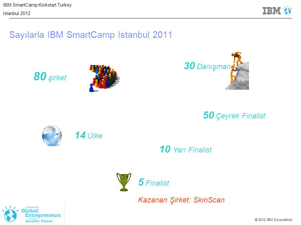 © 2012 IBM Corporation 80 şirket 50 Çeyrek Finalist 14 Ülke 5 Finalist Kazanan Şirket: SkinScan 30 Danışman Sayılarla IBM SmartCamp Istanbul 2011 10 Y