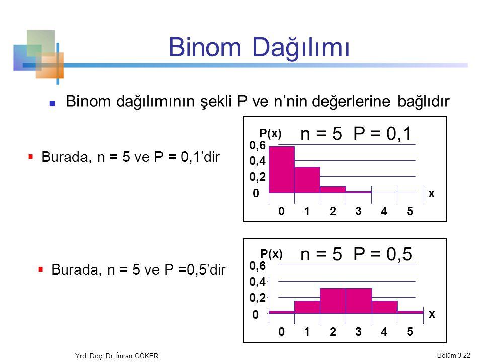 Binom Dağılımı Binom dağılımının şekli P ve n'nin değerlerine bağlıdır n = 5 P = 0,1 n = 5 P = 0,5 Mean 0 0,2 0,4 0,6 012345 x P(x) 0,2 0,4 0,6 012345