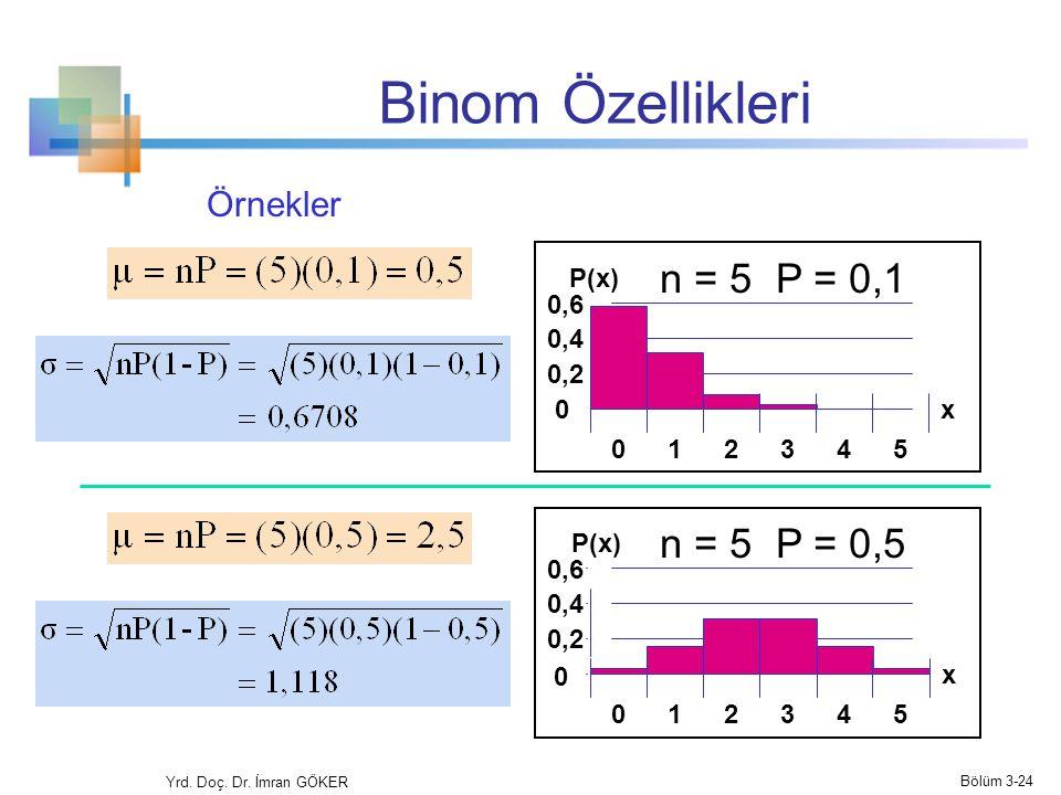 Binom Özellikleri n = 5 P = 0,1 n = 5 P = 0,5 Mean 0 0,2 0,4 0,6 012345 x P(x) 0,2 0,4 0,6 012345 x P(x) 0 Örnekler Yrd. Doç. Dr. İmran GÖKER Bölüm 3-