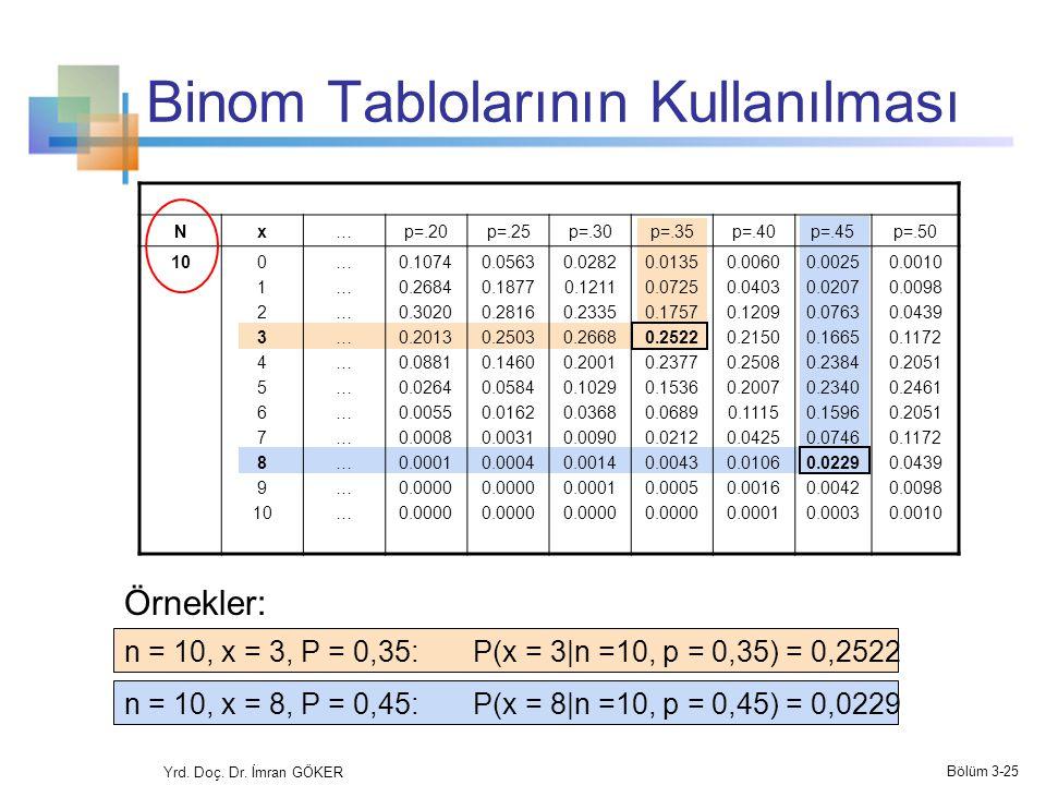 Binom Tablolarının Kullanılması Nx…p=.20p=.25p=.30p=.35p=.40p=.45p=.50 100 1 2 3 4 5 6 7 8 9 10 ………………………………………………………… 0.1074 0.2684 0.3020 0.2013 0.0