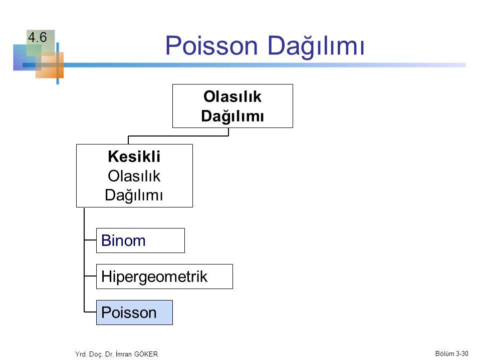 Poisson Dağılımı Binom Hipergeometrik Poisson Olasılık Dağılımı Kesikli Olasılık Dağılımı Yrd. Doç. Dr. İmran GÖKER Bölüm 3-30 4.6