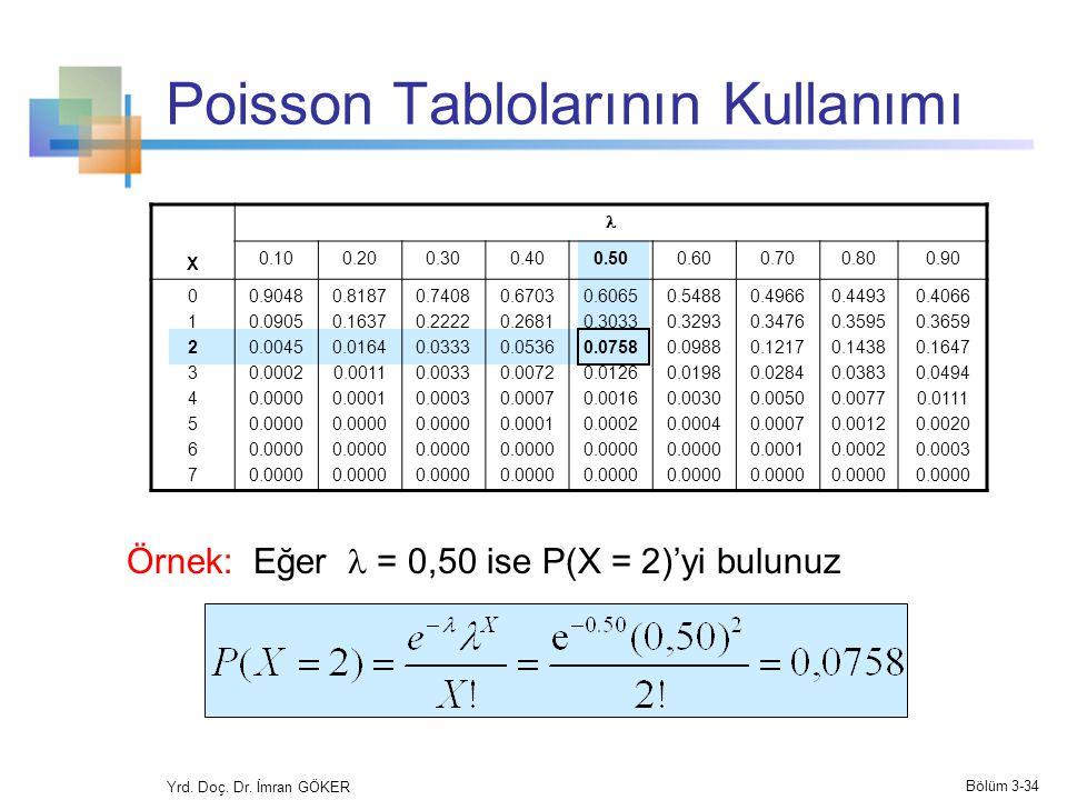 Poisson Tablolarının Kullanımı X 0.100.200.300.400.500.600.700.800.90 0123456701234567 0.9048 0.0905 0.0045 0.0002 0.0000 0.8187 0.1637 0.0164 0.0011