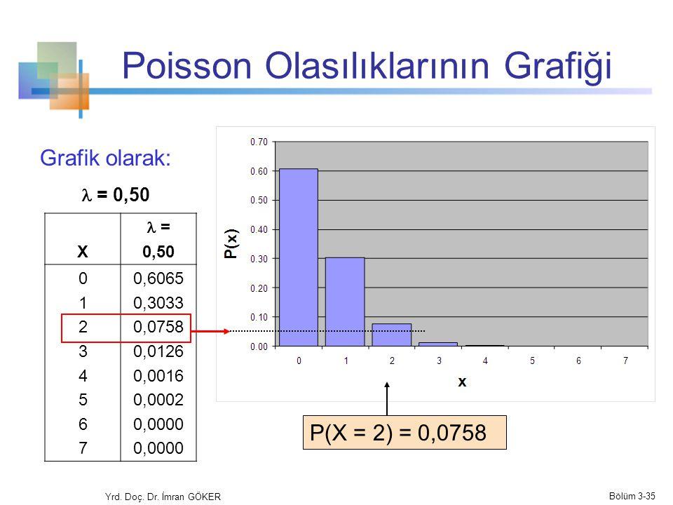 Poisson Olasılıklarının Grafiği X = 0,50 0123456701234567 0,6065 0,3033 0,0758 0,0126 0,0016 0,0002 0,0000 P(X = 2) = 0,0758 Grafik olarak: = 0,50 Yrd