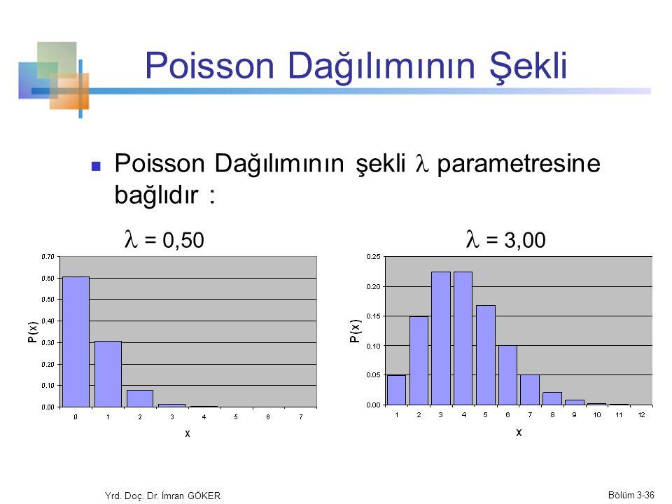 Poisson Dağılımının Şekli Poisson Dağılımının şekli parametresine bağlıdır : = 0,50 = 3,00 Yrd. Doç. Dr. İmran GÖKER Bölüm 3-36
