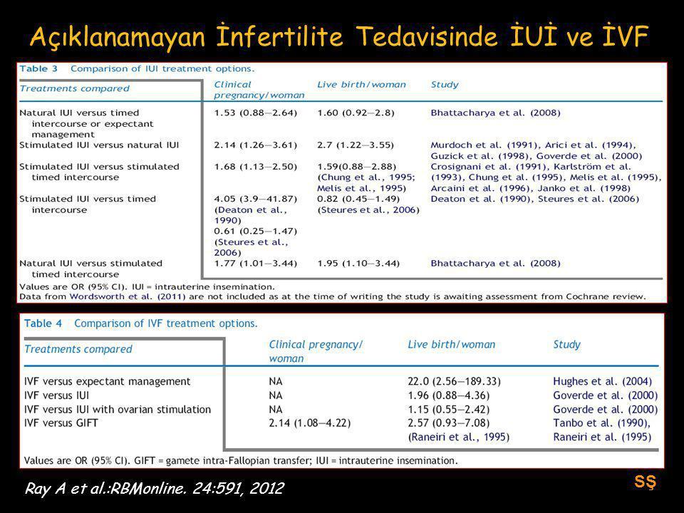 SŞ Ray A et al.:RBMonline. 24:591, 2012 Açıklanamayan İnfertilite Tedavisinde İUİ ve İVF