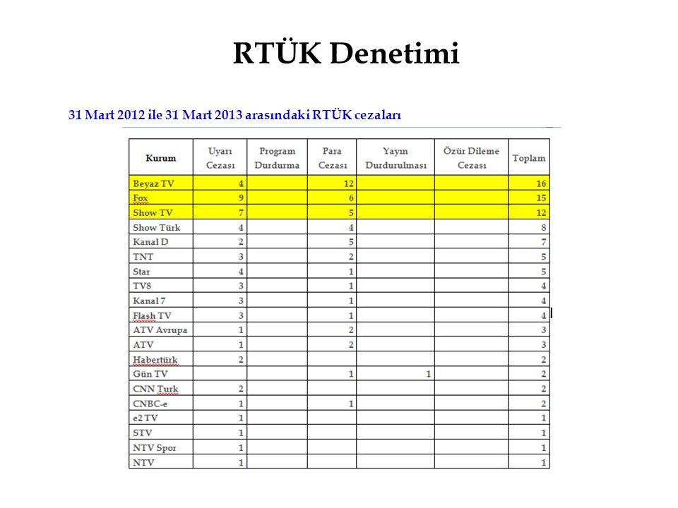 RTÜK Denetimi 31 Mart 2012 ile 31 Mart 2013 arasındaki RTÜK cezaları