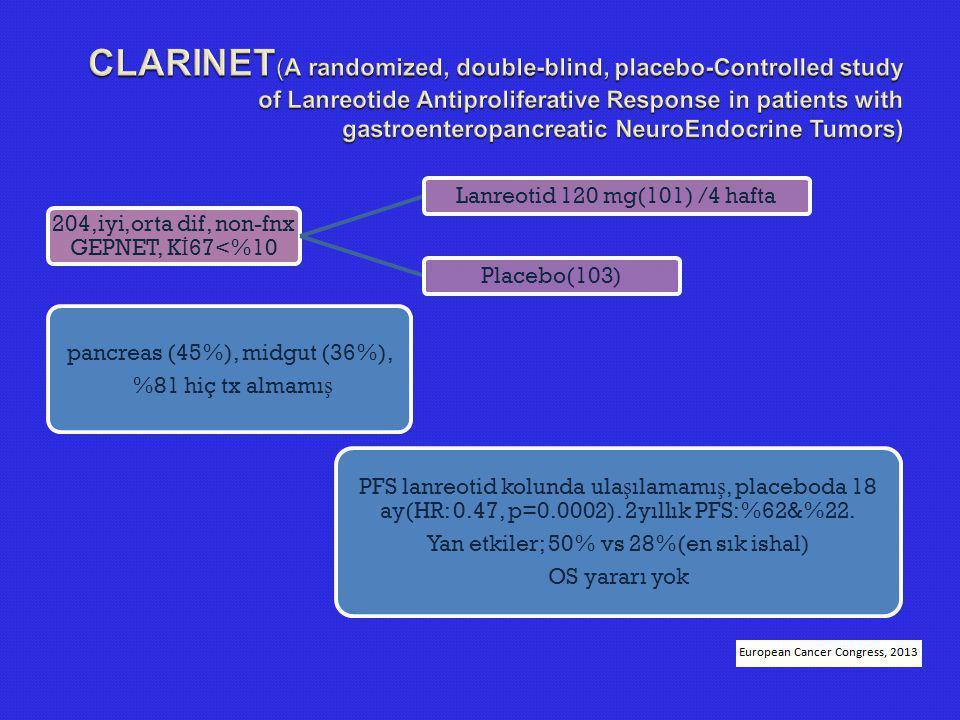 204,iyi,orta dif, non-fnx GEPNET, K İ 67<%10 Lanreotid 120 mg(101) /4 hafta Placebo(103) pancreas (45%), midgut (36%), %81 hiç tx almamı ş PFS lanreot