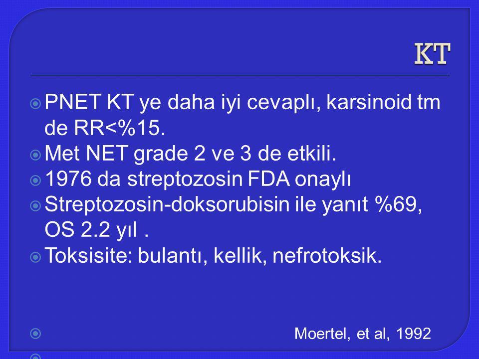  PNET KT ye daha iyi cevaplı, karsinoid tm de RR<%15.  Met NET grade 2 ve 3 de etkili.  1976 da streptozosin FDA onaylı  Streptozosin-doksorubisin