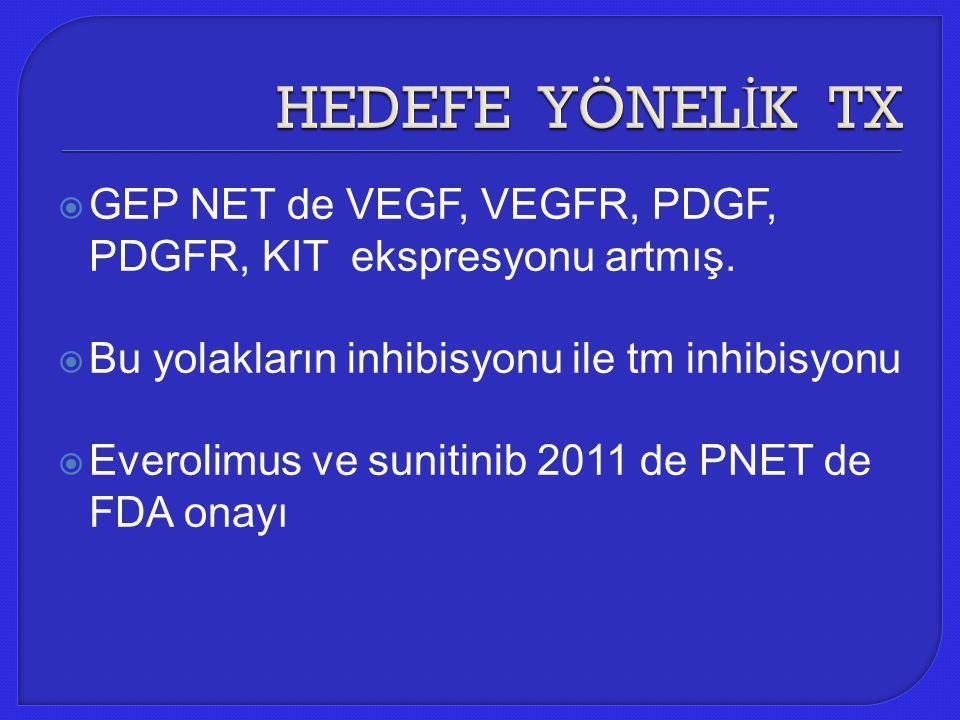  GEP NET de VEGF, VEGFR, PDGF, PDGFR, KIT ekspresyonu artmış.  Bu yolakların inhibisyonu ile tm inhibisyonu  Everolimus ve sunitinib 2011 de PNET d